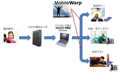 MobileWarp-Personalで構築-20131013.png